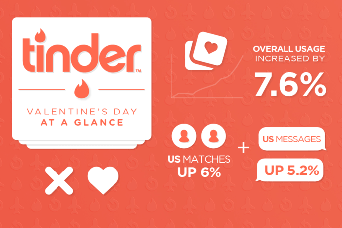 20 Frequently Asked Questions About Tinder