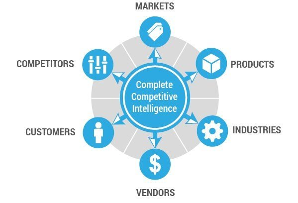 Why Competitive Intelligence Is A Must For Your Online Marketing Strategy