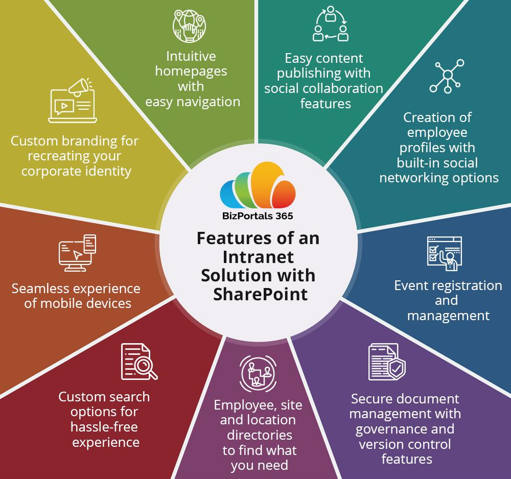 5 Reasons to Use SharePoint-based Intranet Solution